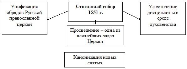 Схема: церковная реформа Ивана IV