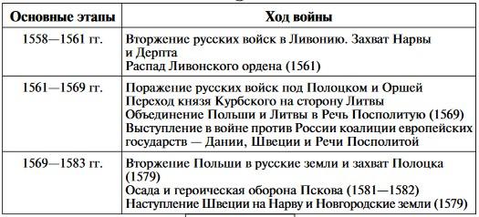 Таблица: ход Ливонской войны