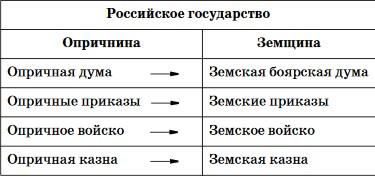Таблица: опричнина и земщина
