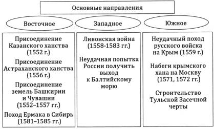 Внешняя политика Ивана 4