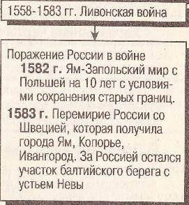 Таблица: Ям-Запольский мир