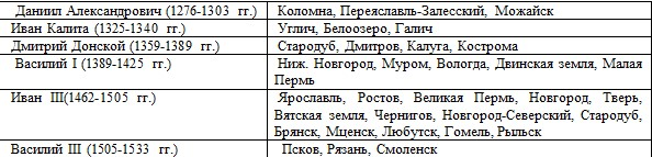 Вклад Ивана Калиты в дело объединения русских земель