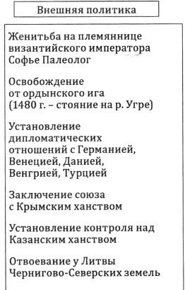 Внешняя политика Ивана 3