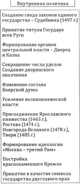 внутренняя политика Ивана 3