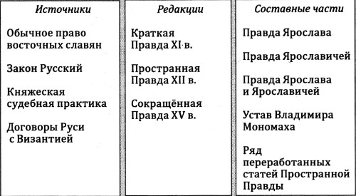 Источники, редакции и состав Русской правды