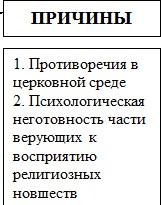 Причины церковного раскола на Руси