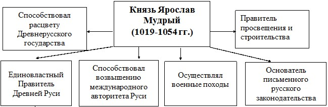 Схема: правление Ярослава Мудрого