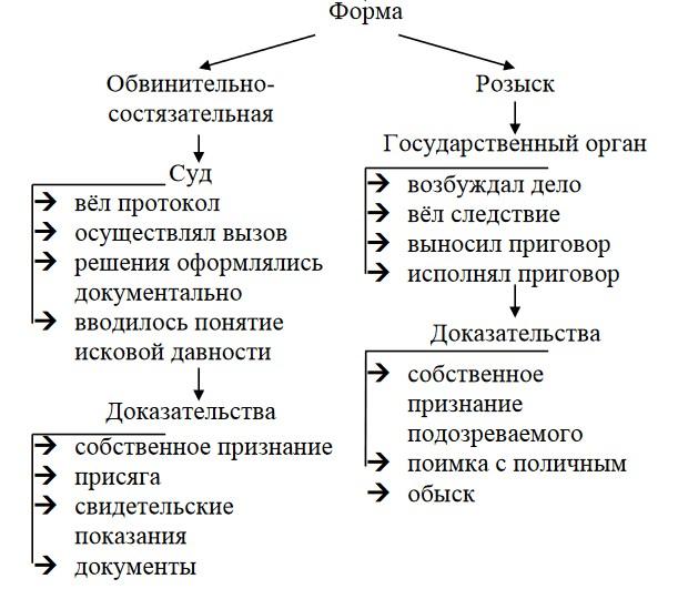 Судебный процесс по Судебнику 1497 года