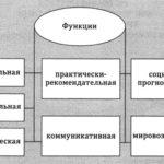 Основные функции истории