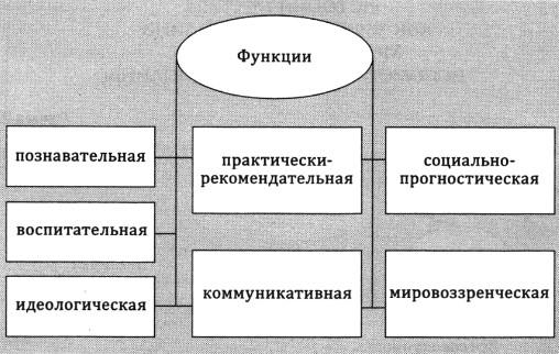 Функции истории