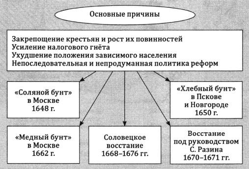 Таблица: народные восстания на Руси