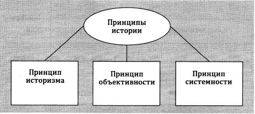 Основные принципы истории