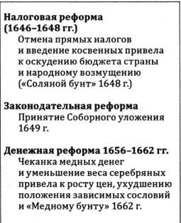 Внутренние реформы Алексея Михайловича