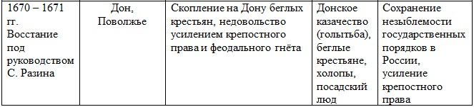 Восстание Степана Разина (кратко)