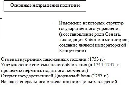 Основные направления политики Елизаветы Петровны