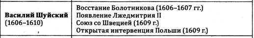 Таблица: правление Василия Шуйского