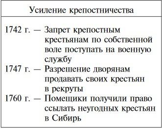 Усиление крепостничества при Елизавете Петровне