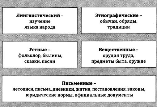 Виды исторических источников