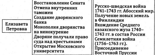 Внешняя и внутренняя политика Елизаветы Петровны